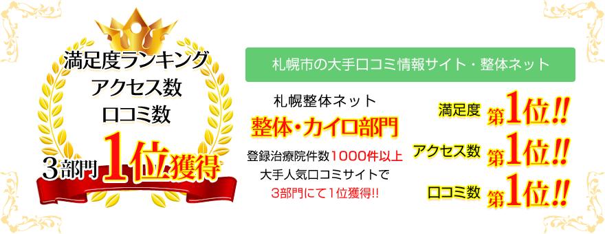 札幌市の大手口コミ情報サイト「札幌整体ネット」で札幌整体人気No.1!札幌市の治療院1000件以上の中で、満足度・アクセス数・口コミ数、整体・カイロ部門、3部門で第1位を獲得!