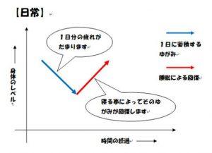 回復曲線1