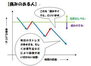 回復曲線2